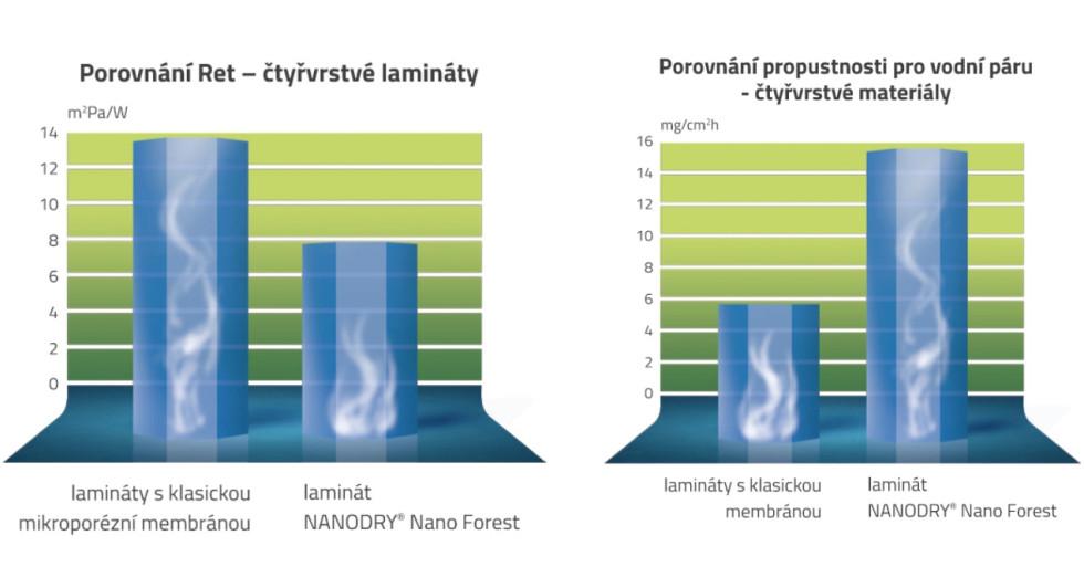 Porovnanie RET hodnôt vľavo a paropriepustnosti vpravo