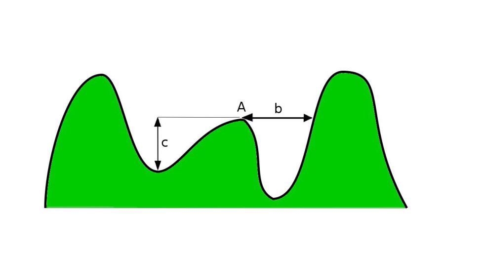 Kóta A má izoláciu b a prominenciu c