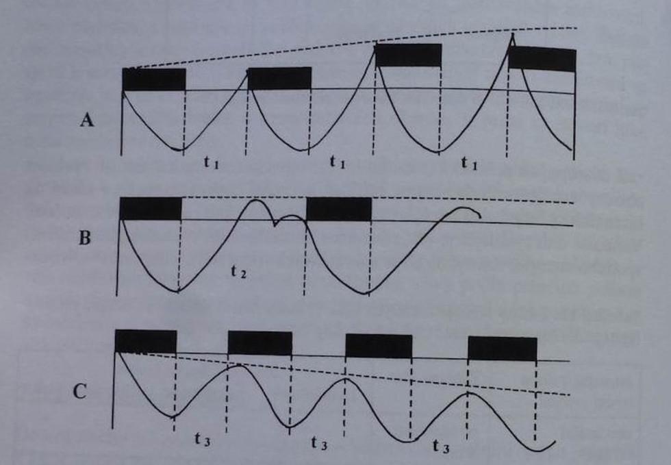 Obrázok 4 - Efekt superkompenzácie podľa frekvencie zaťaženia